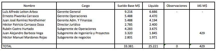 remuneracion_ejecutivos
